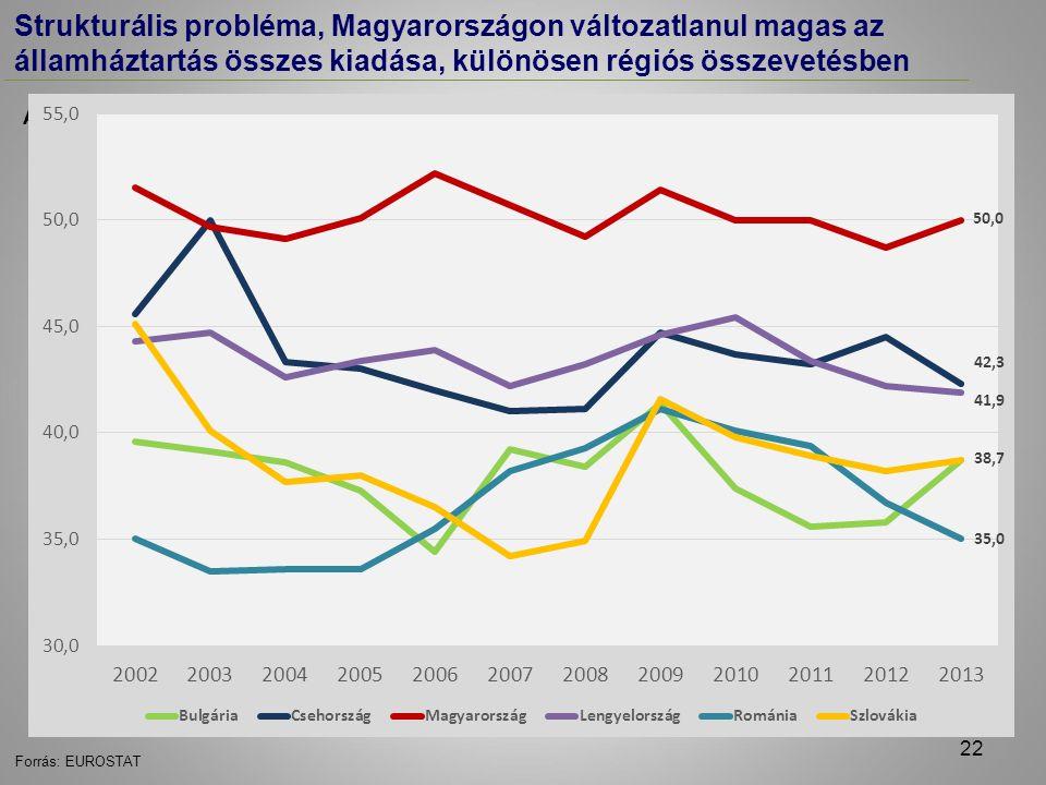 Forrás: EUROSTAT Strukturális probléma, Magyarországon változatlanul magas az államháztartás összes kiadása, különösen régiós összevetésben A konszolidált államháztartás kiadási főösszege (a GDP %-ában) 22