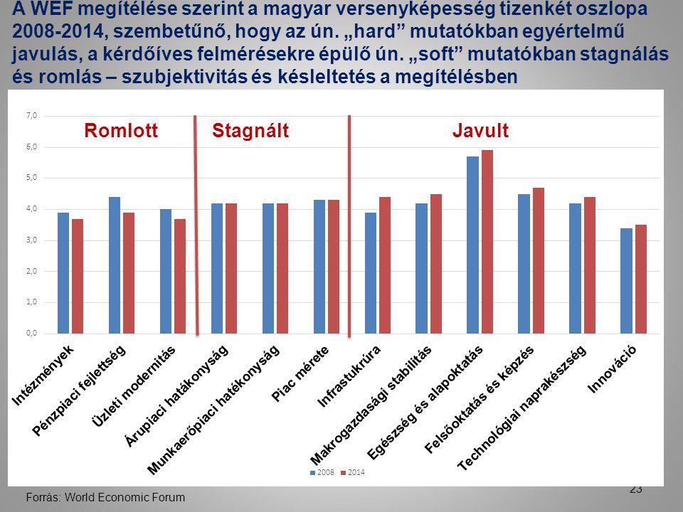 A WEF megítélése szerint a magyar versenyképesség tizenkét oszlopa 2008-2014, szembetűnő, hogy az ún.