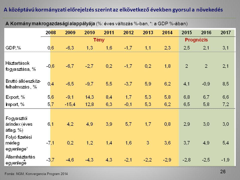 A középtávú kormányzati előrejelzés szerint az elkövetkező években gyorsul a növekedés Forrás: NGM, Konvergencia Program 2014 A Kormány makrogazdasági alappályája (%: éves változás %-ban, *: a GDP %-ában) * 26