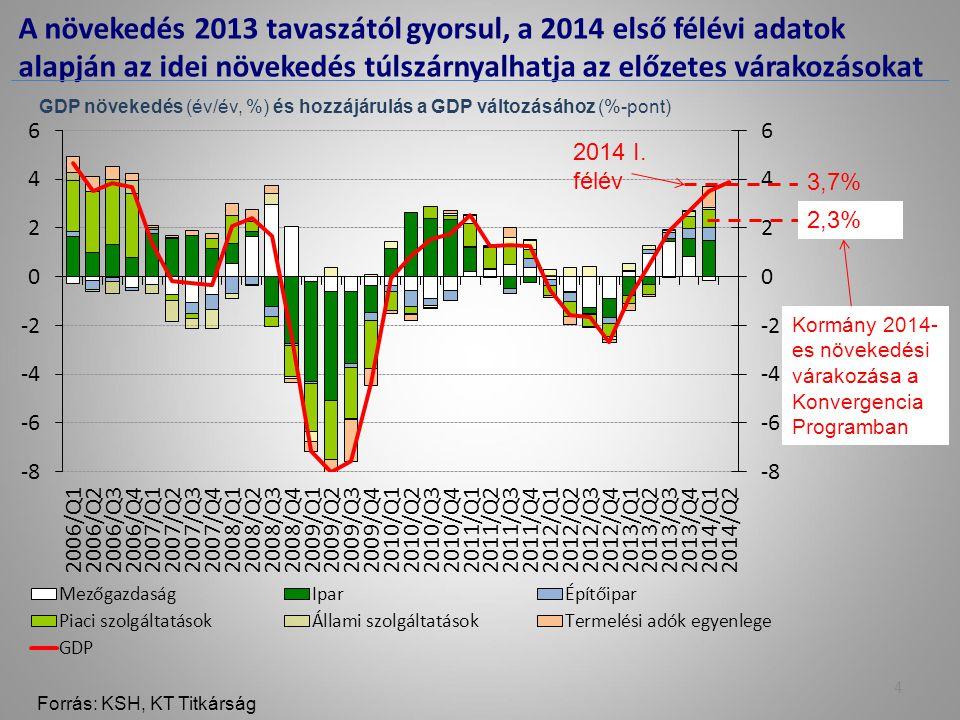 A növekedés 2013 tavaszától gyorsul, a 2014 első félévi adatok alapján az idei növekedés túlszárnyalhatja az előzetes várakozásokat Forrás: KSH, KT Titkárság GDP növekedés (év/év, %) és hozzájárulás a GDP változásához (%-pont) Kormány 2014- es növekedési várakozása a Konvergencia Programban 2,3% 4 2014 I.