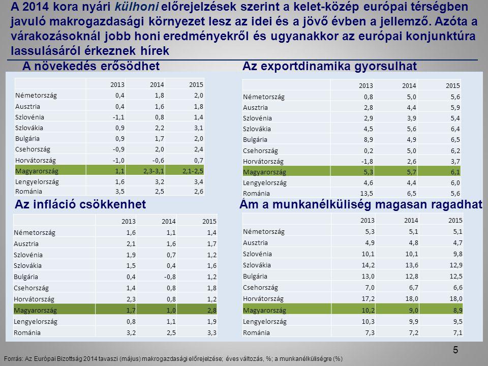 A 2014 kora nyári külhoni előrejelzések szerint a kelet-közép európai térségben javuló makrogazdasági környezet lesz az idei és a jövő évben a jellemző.