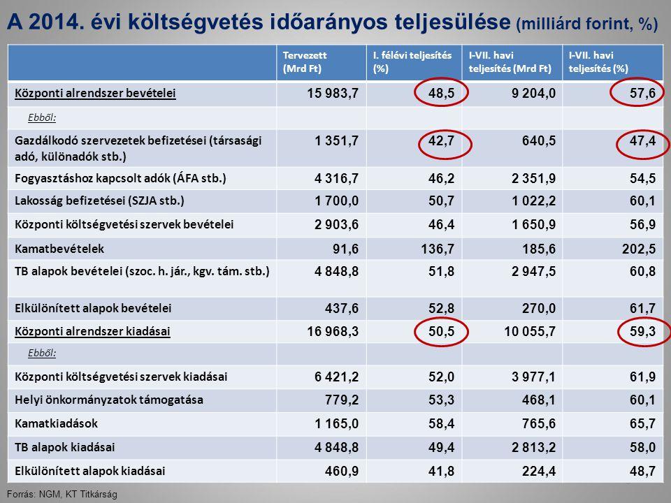 A 2014.évi költségvetés időarányos teljesülése (milliárd forint, %) 6 Tervezett (Mrd Ft) I.