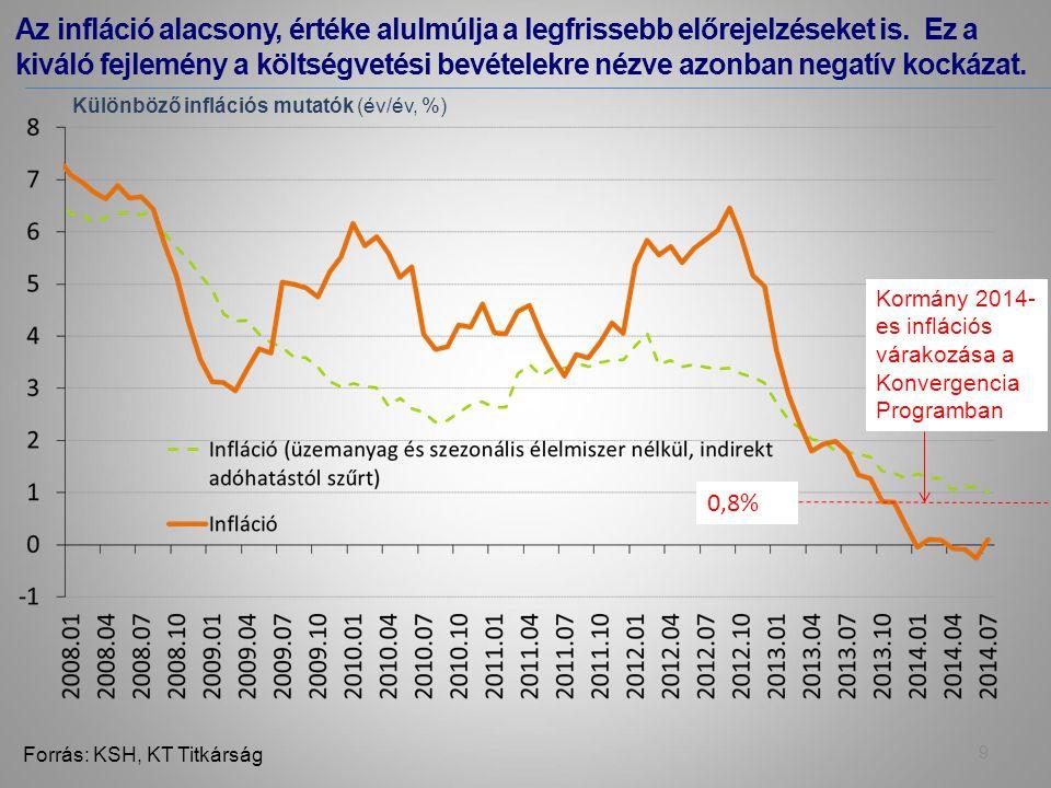 Az infláció alacsony, értéke alulmúlja a legfrissebb előrejelzéseket is.