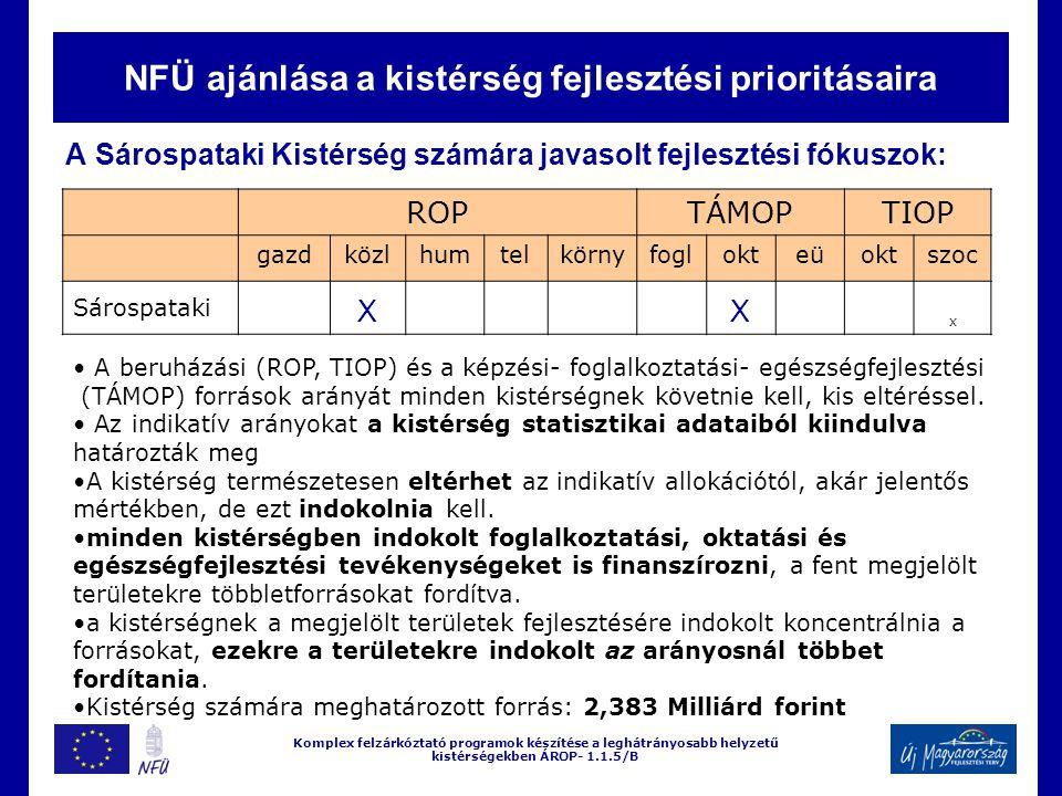 NFÜ ajánlása a kistérség fejlesztési prioritásaira A Sárospataki Kistérség számára javasolt fejlesztési fókuszok: Komplex felzárkóztató programok készítése a leghátrányosabb helyzetű kistérségekben ÁROP- 1.1.5/B ROPTÁMOPTIOP gazdközlhumtelkörnyfoglokteüoktszoc Sárospataki XX x A beruházási (ROP, TIOP) és a képzési- foglalkoztatási- egészségfejlesztési (TÁMOP) források arányát minden kistérségnek követnie kell, kis eltéréssel.