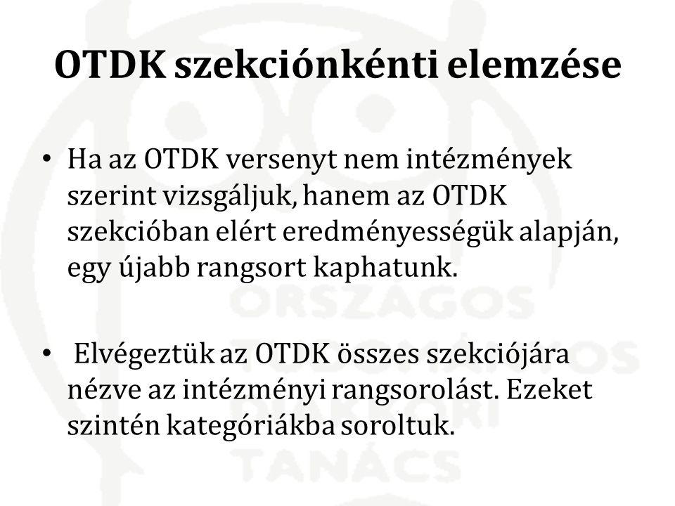 Ha az OTDK versenyt nem intézmények szerint vizsgáljuk, hanem az OTDK szekcióban elért eredményességük alapján, egy újabb rangsort kaphatunk.