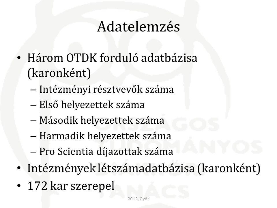 Adatelemzés Három OTDK forduló adatbázisa (karonként) – Intézményi résztvevők száma – Első helyezettek száma – Második helyezettek száma – Harmadik helyezettek száma – Pro Scientia díjazottak száma Intézmények létszámadatbázisa (karonként) 172 kar szerepel 2012, Győr