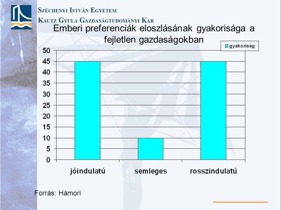 Emberi preferenciák eloszlásának gyakorisága a fejletlen gazdaságokban Forrás: Hámori