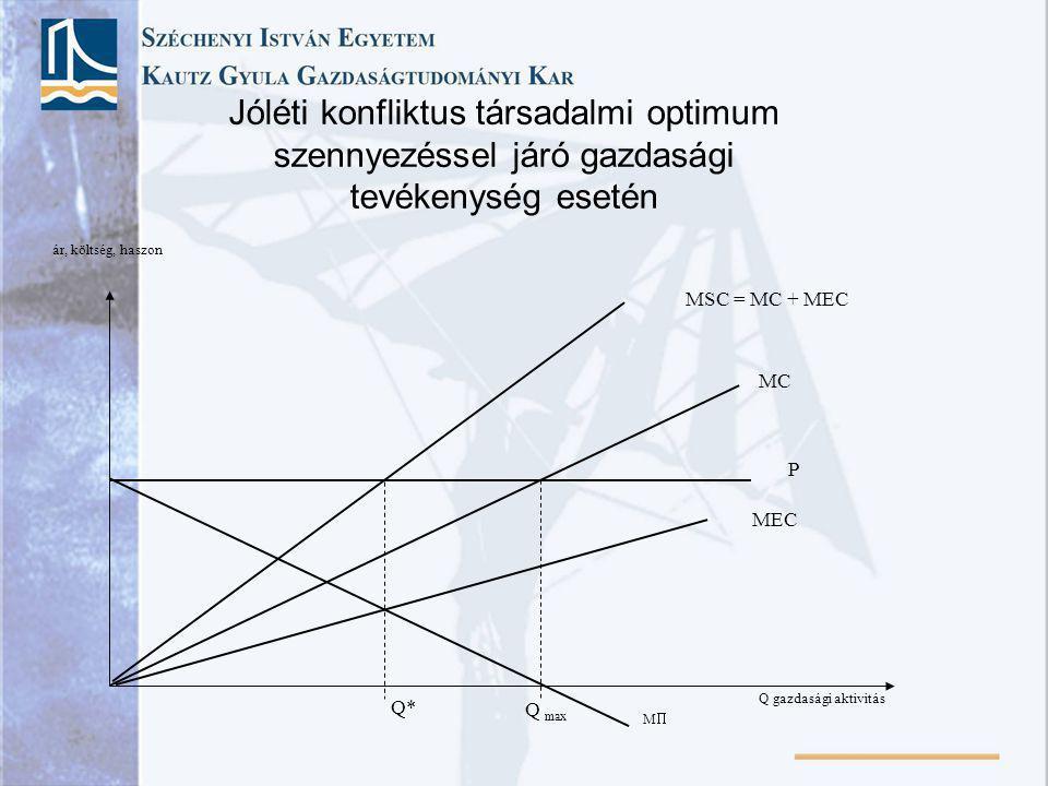 Jóléti konfliktus társadalmi optimum szennyezéssel járó gazdasági tevékenység esetén Q gazdasági aktivitás ár, költség, haszon MC P Q max MSC = MC + M