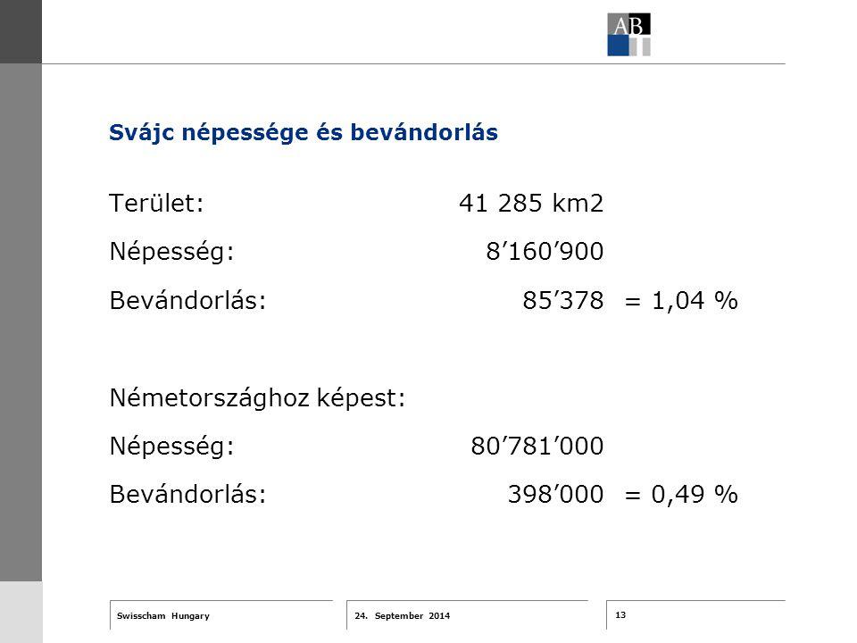 13 24. September 2014 Swisscham Hungary T 1 … R 2 … F 3 … Tell 4 ABT-Farben G 1 G 2 G 3 G 4 G 5 G 6 Zusatzfarben 7.25 5.70 0.00 7.25 8.750.0 5.00 10.0