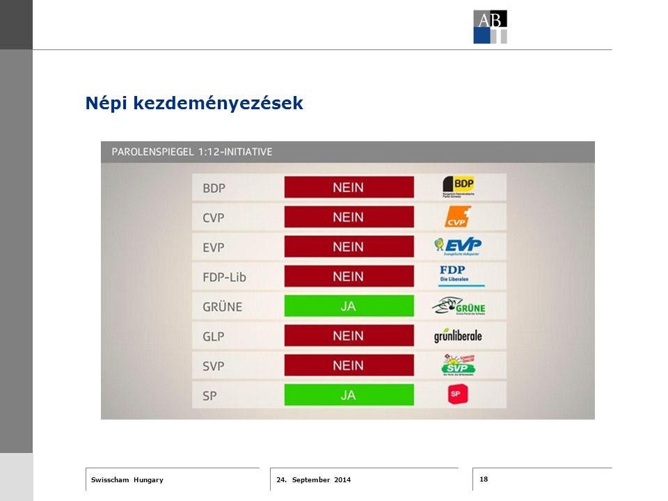 18 24. September 2014 Swisscham Hungary T 1 … R 2 … F 3 … Tell 4 ABT-Farben G 1 G 2 G 3 G 4 G 5 G 6 Zusatzfarben 7.25 5.70 0.00 7.25 8.750.0 5.00 10.0