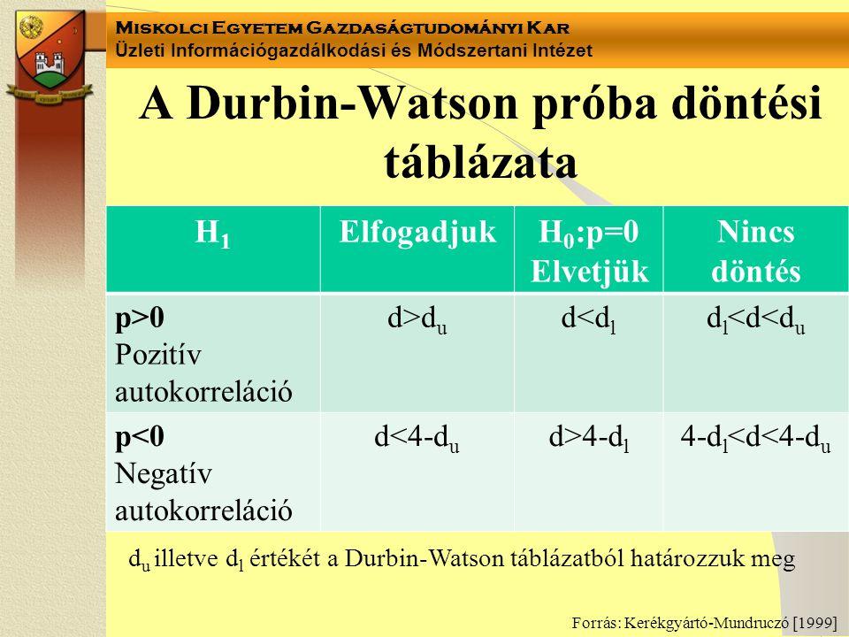 Miskolci Egyetem Gazdaságtudományi Kar Üzleti Információgazdálkodási és Módszertani Intézet A Durbin-Watson próba döntési táblázata H1H1 ElfogadjukH 0