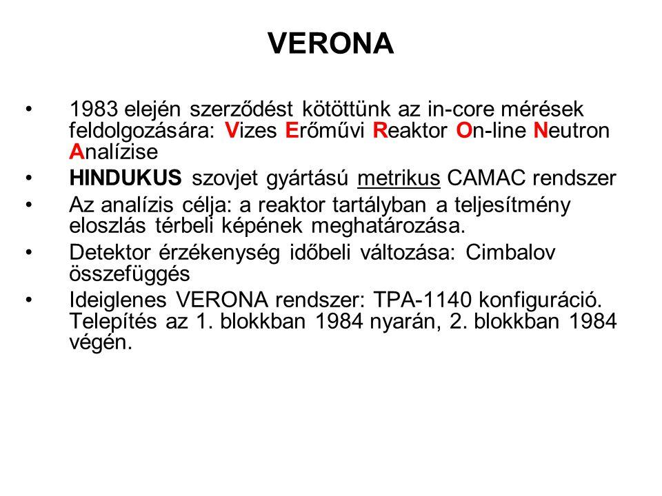VERONA 1983 elején szerződést kötöttünk az in-core mérések feldolgozására: Vizes Erőművi Reaktor On-line Neutron Analízise HINDUKUS szovjet gyártású m