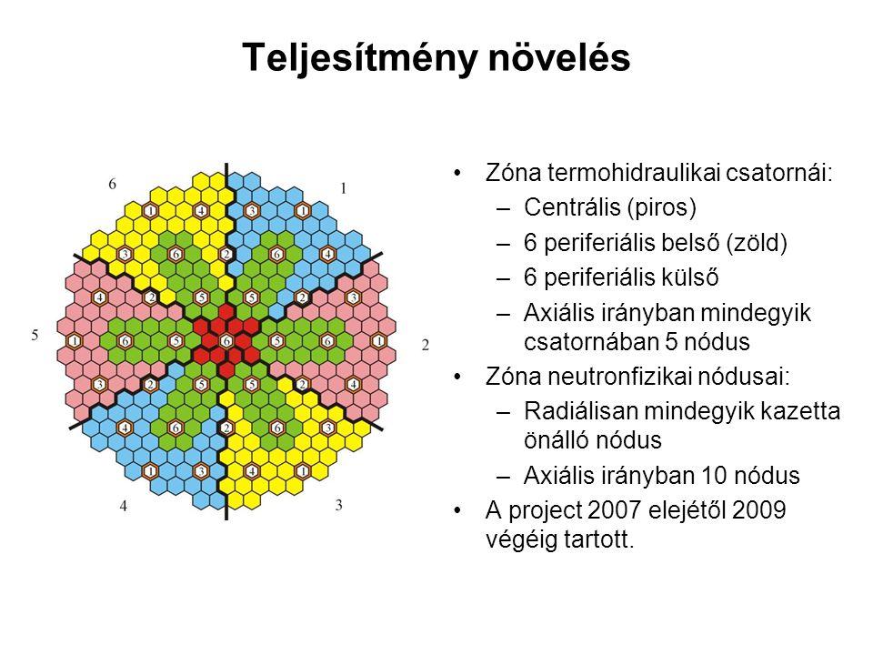 Teljesítmény növelés Zóna termohidraulikai csatornái: –Centrális (piros) –6 periferiális belső (zöld) –6 periferiális külső –Axiális irányban mindegyi