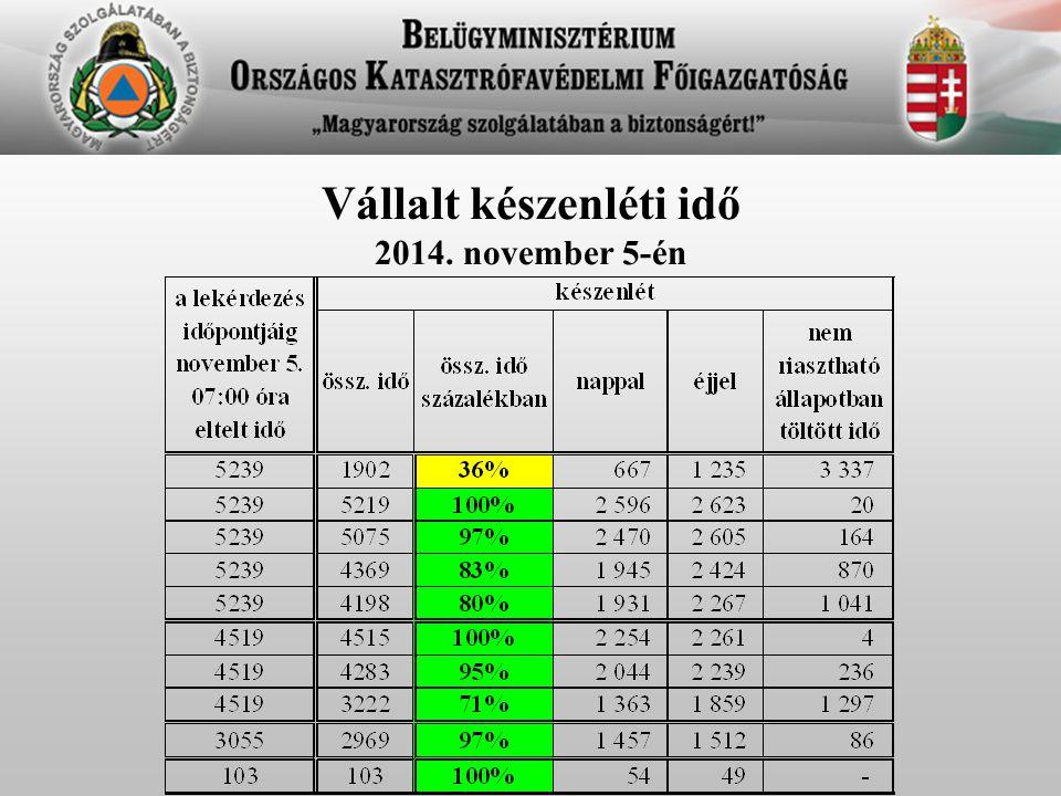 Vállalt készenléti idő 2014. november 5-én