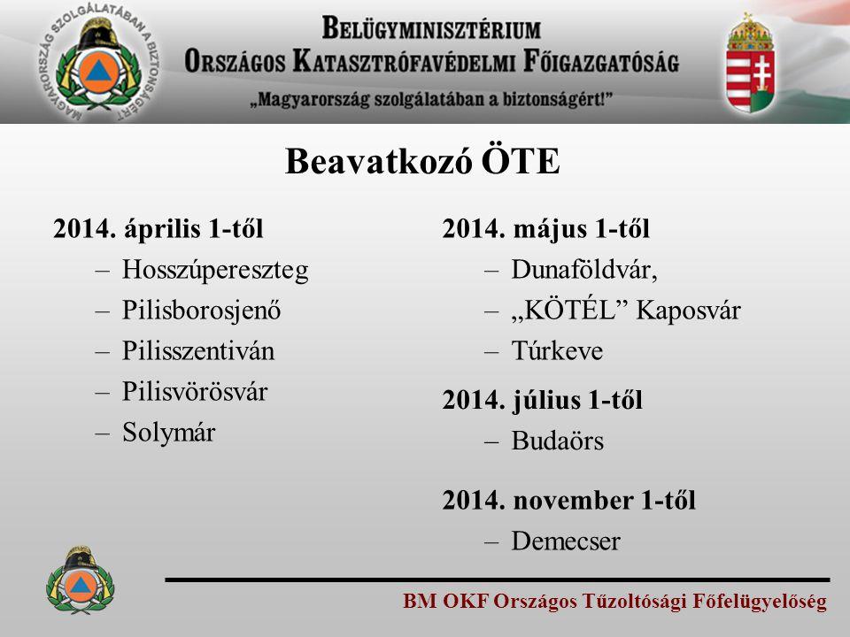 BM OKF Országos Tűzoltósági Főfelügyelőség Beavatkozó ÖTE 2014. április 1-től –Hosszúpereszteg –Pilisborosjenő –Pilisszentiván –Pilisvörösvár –Solymár