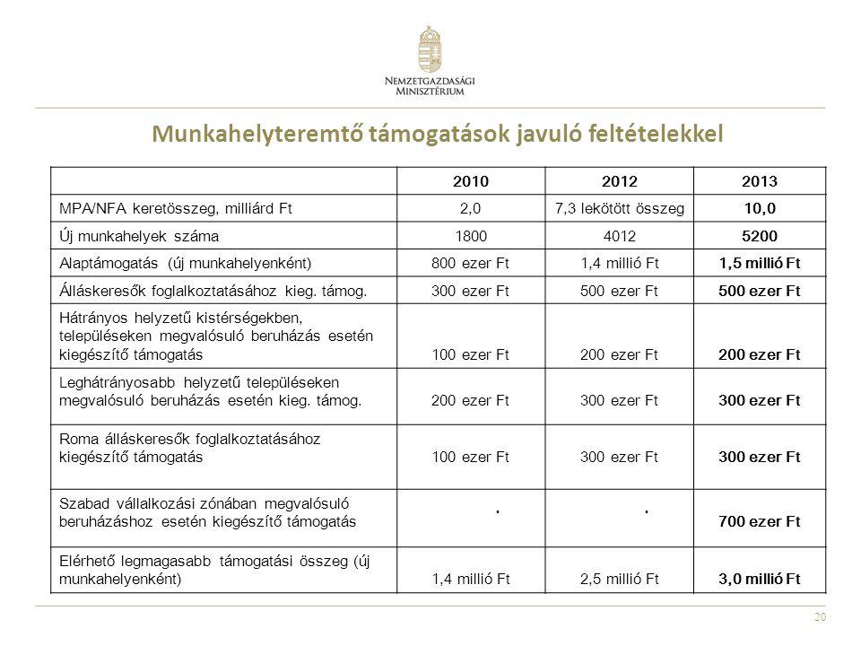 20 Munkahelyteremtő támogatások javuló feltételekkel 201020122013 MPA/NFA keretösszeg, milliárd Ft2,07,3 lekötött összeg10,0 Új munkahelyek száma180040125200 Alaptámogatás (új munkahelyenként)800 ezer Ft1,4 millió Ft1,5 millió Ft Álláskeresők foglalkoztatásához kieg.
