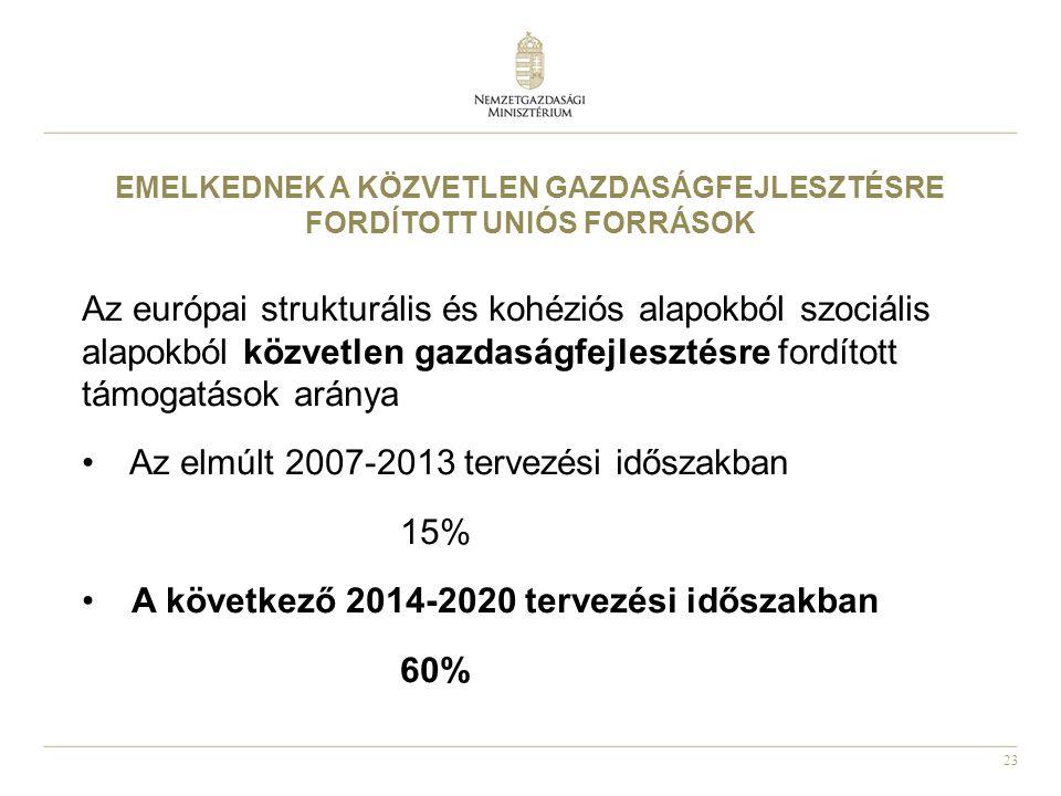 23 Az európai strukturális és kohéziós alapokból szociális alapokból közvetlen gazdaságfejlesztésre fordított támogatások aránya Az elmúlt 2007-2013 tervezési időszakban 15% A következő 2014-2020 tervezési időszakban 60% EMELKEDNEK A KÖZVETLEN GAZDASÁGFEJLESZTÉSRE FORDÍTOTT UNIÓS FORRÁSOK
