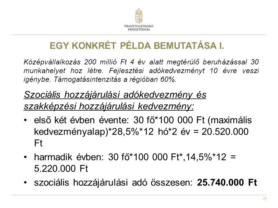 26 Társasági adókedvezmény: évente 50 000 000*10% (társasági adómérték)*80% (az adókedvezmény korlátja) = 4.000.000 Ft 10 adóévre: 4.000.000*10 év= 40.000.000 Ft Egy 200 millió Ft-os, 30 munkahelyet létrehozó beruházáshoz 10 év alatt összesen 65,7 millió Ft állami támogatás vehető igénybe EGY KONKRÉT PÉLDA BEMUTATÁSA II.