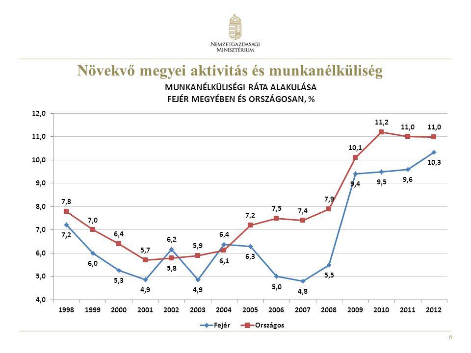 6 Növekvő megyei aktivitás és munkanélküliség