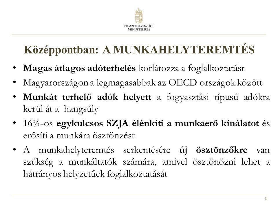8 Középpontban: A MUNKAHELYTEREMTÉS Magas átlagos adóterhelés korlátozza a foglalkoztatást Magyarországon a legmagasabbak az OECD országok között Munkát terhelő adók helyett a fogyasztási típusú adókra kerül át a hangsúly 16%-os egykulcsos SZJA élénkíti a munkaerő kínálatot és erősíti a munkára ösztönzést A munkahelyteremtés serkentésére új ösztönzőkre van szükség a munkáltatók számára, amivel ösztönözni lehet a hátrányos helyzetűek foglalkoztatását