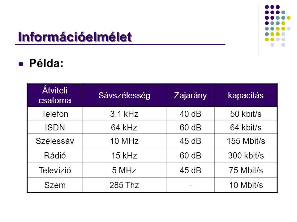 Információelmélet Példa: Átviteli csatorna SávszélességZajaránykapacitás Telefon3,1 kHz40 dB50 kbit/s ISDN64 kHz60 dB64 kbit/s Szélessáv10 MHz45 dB155 Mbit/s Rádió15 kHz60 dB300 kbit/s Televízió5 MHz45 dB75 Mbit/s Szem285 Thz-10 Mbit/s