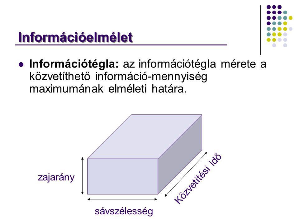 Információelmélet Információtégla: az információtégla mérete a közvetíthető információ-mennyiség maximumának elméleti határa. sávszélesség Közvetítési