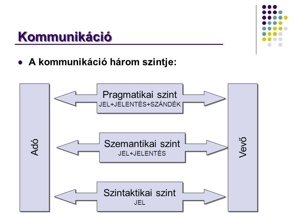 Kommunikáció A kommunikáció három szintje: Adó Vevő Szintaktikai szint JEL Szemantikai szint JEL+JELENTÉS Pragmatikai szint JEL+JELENTÉS+SZÁNDÉK