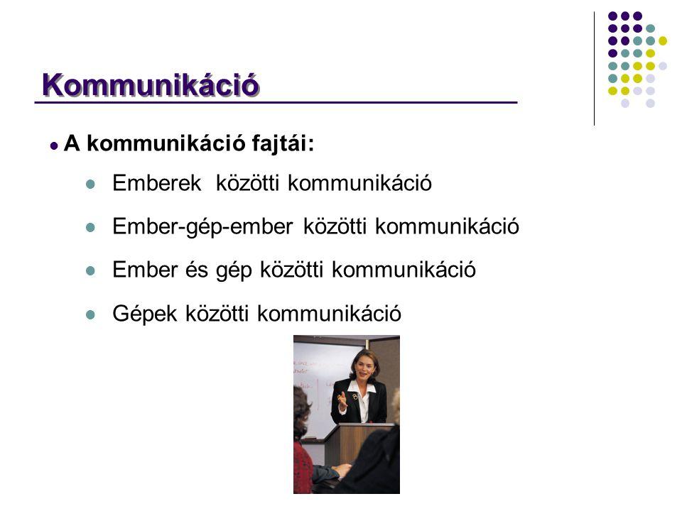 Kommunikáció A kommunikáció fajtái: Emberek közötti kommunikáció Ember-gép-ember közötti kommunikáció Ember és gép közötti kommunikáció Gépek közötti