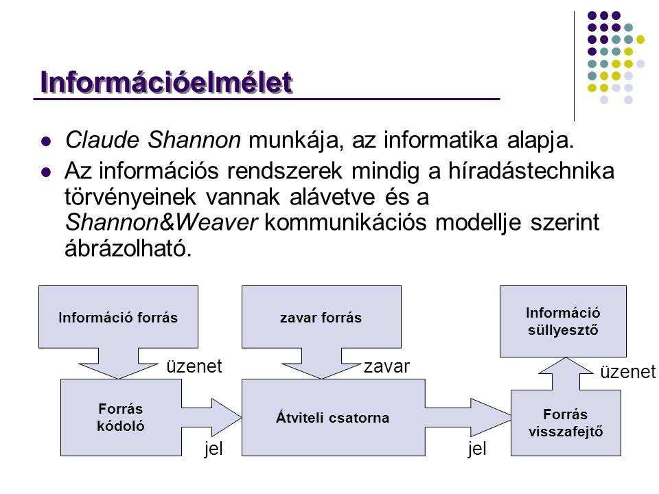 Claude Shannon munkája, az informatika alapja. Az információs rendszerek mindig a híradástechnika törvényeinek vannak alávetve és a Shannon&Weaver kom