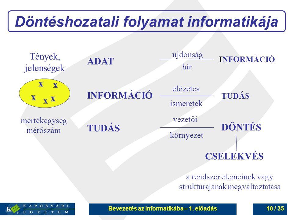 Bevezetés az informatikába – 1. előadás10 / 35 x x x x mértékegység mérőszám Tények, jelenségek ADAT INFORMÁCIÓ TUDÁS x INFORMÁCIÓ TUDÁS DÖNTÉS CSELEK
