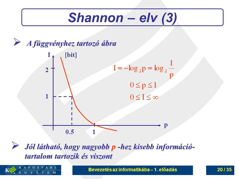 Bevezetés az informatikába – 1. előadás20 / 35 Shannon – elv (3)  A függvényhez tartozó ábra 0.51 1 2 I[bit] p  Jól látható, hogy nagyobb p -hez kis