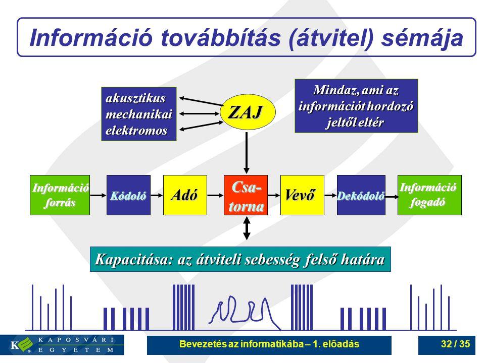 Bevezetés az informatikába – 1. előadás32 / 35 Információ továbbítás (átvitel) sémája ZAJ Információforrás Információfogadó KódolóDekódoló Adó Vevő Mi