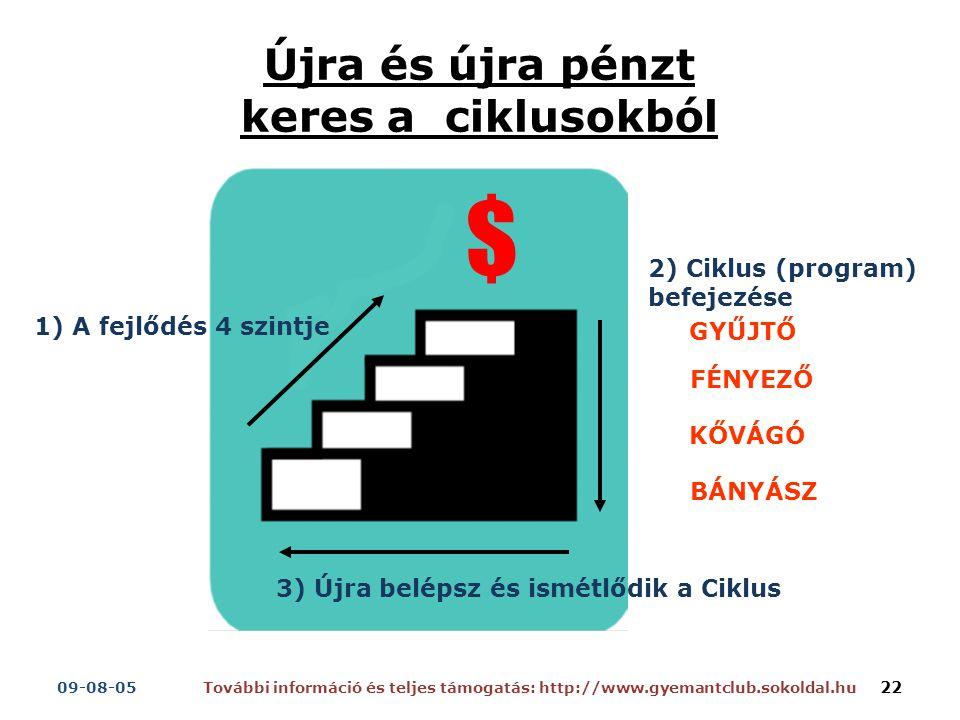 Újra és újra pénzt keres a ciklusokból GYŰJTŐ FÉNYEZŐ KŐVÁGÓ BÁNYÁSZ 1) A fejlődés 4 szintje 2) Ciklus (program) befejezése 3) Újra belépsz és ismétlődik a Ciklus $ További információ és teljes támogatás: http://www.gyemantclub.sokoldal.hu09-08-05 22
