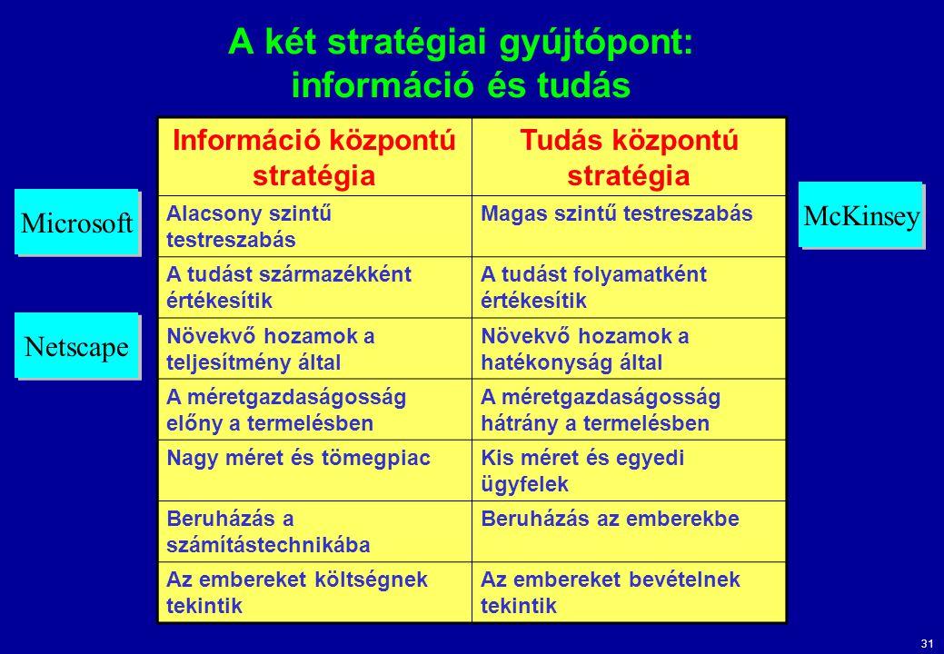 31 A két stratégiai gyújtópont: információ és tudás Információ központú stratégia Tudás központú stratégia Alacsony szintű testreszabás Magas szintű testreszabás A tudást származékként értékesítik A tudást folyamatként értékesítik Növekvő hozamok a teljesítmény által Növekvő hozamok a hatékonyság által A méretgazdaságosság előny a termelésben A méretgazdaságosság hátrány a termelésben Nagy méret és tömegpiacKis méret és egyedi ügyfelek Beruházás a számítástechnikába Beruházás az emberekbe Az embereket költségnek tekintik Az embereket bevételnek tekintik Microsoft Netscape McKinsey
