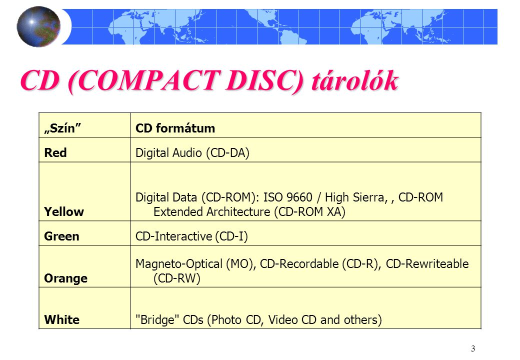 "3 CD (COMPACT DISC) tárolók ""Szín CD formátum RedDigital Audio (CD-DA) Yellow Digital Data (CD-ROM): ISO 9660 / High Sierra,, CD-ROM Extended Architecture (CD-ROM XA) GreenCD-Interactive (CD-I) Orange Magneto-Optical (MO), CD-Recordable (CD-R), CD-Rewriteable (CD-RW) White Bridge CDs (Photo CD, Video CD and others)"