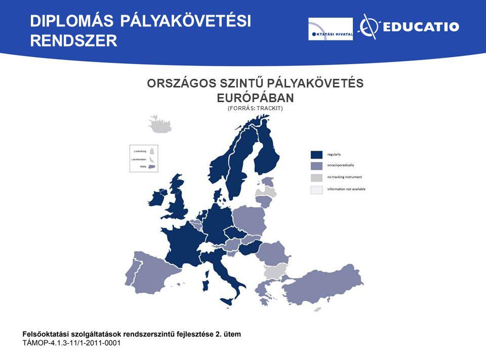 DIPLOMÁS PÁLYAKÖVETÉSI RENDSZER ORSZÁGOS SZINTŰ PÁLYAKÖVETÉS EURÓPÁBAN (FORRÁS: TRACKIT)