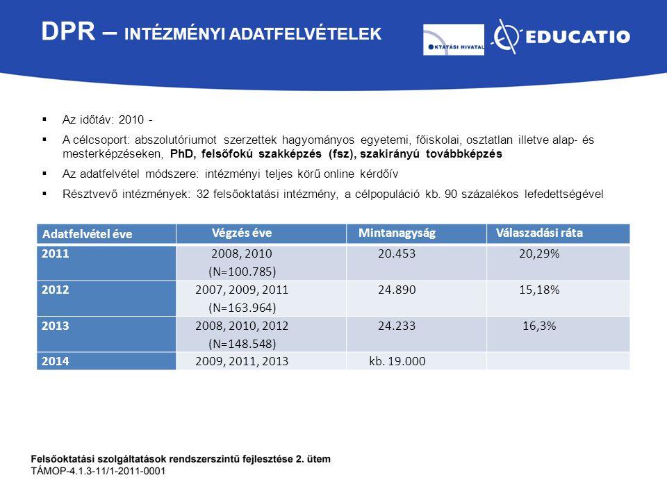 DPR – INTÉZMÉNYI ADATFELVÉTELEK  Az időtáv: 2010 -  A célcsoport: abszolutóriumot szerzettek hagyományos egyetemi, főiskolai, osztatlan illetve alap ‐ és mesterképzéseken, PhD, felsőfokú szakképzés (fsz), szakirányú továbbképzés  Az adatfelvétel módszere: intézményi teljes körű online kérdőív  Résztvevő intézmények: 32 felsőoktatási intézmény, a célpopuláció kb.