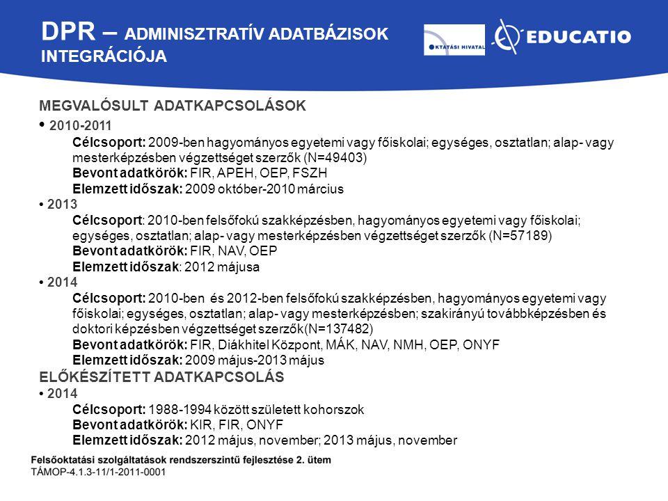 DPR – ADMINISZTRATÍV ADATBÁZISOK INTEGRÁCIÓJA MEGVALÓSULT ADATKAPCSOLÁSOK 2010-2011 Célcsoport: 2009-ben hagyományos egyetemi vagy főiskolai; egységes, osztatlan; alap- vagy mesterképzésben végzettséget szerzők (N=49403) Bevont adatkörök: FIR, APEH, OEP, FSZH Elemzett időszak: 2009 október-2010 március 2013 Célcsoport: 2010-ben felsőfokú szakképzésben, hagyományos egyetemi vagy főiskolai; egységes, osztatlan; alap- vagy mesterképzésben végzettséget szerzők (N=57189) Bevont adatkörök: FIR, NAV, OEP Elemzett időszak: 2012 májusa 2014 Célcsoport: 2010-ben és 2012-ben felsőfokú szakképzésben, hagyományos egyetemi vagy főiskolai; egységes, osztatlan; alap- vagy mesterképzésben; szakirányú továbbképzésben és doktori képzésben végzettséget szerzők(N=137482) Bevont adatkörök: FIR, Diákhitel Központ, MÁK, NAV, NMH, OEP, ONYF Elemzett időszak: 2009 május-2013 május ELŐKÉSZÍTETT ADATKAPCSOLÁS 2014 Célcsoport: 1988-1994 között született kohorszok Bevont adatkörök: KIR, FIR, ONYF Elemzett időszak: 2012 május, november; 2013 május, november