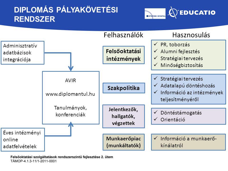 DIPLOMÁS PÁLYAKÖVETÉSI RENDSZER Felsőoktatási intézmények Szakpolitika Munkaerőpiac (munkáltatók) Jelentkezők, hallgatók, végzettek FelhasználókHasznosulás PR, toborzás Alumni fejlesztés Stratégiai tervezés Minőségbiztosítás Stratégiai tervezés Adatalapú döntéshozás Információ az intézmények teljesítményéről Döntéstámogatás Orientáció Információ a munkaerő- kínálatról AVIR www.diplomantul.hu Tanulmányok, konferenciák Adminisztratív adatbázisok integrációja Éves intézményi online adatfelvételek
