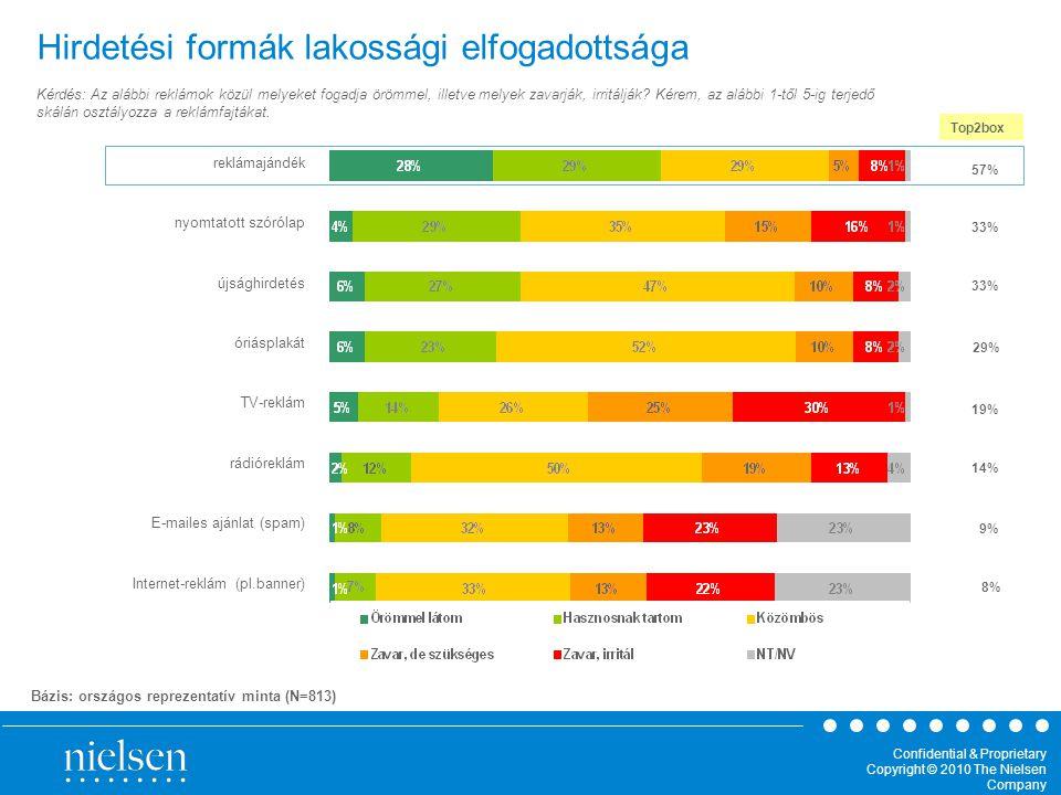 Confidential & Proprietary Copyright © 2010 The Nielsen Company Hirdetési formák lakossági elfogadottsága Top2box 57% 33% 19% 14% 8% reklámajándék nyomtatott szórólap újsághirdetés óriásplakát TV-reklám rádióreklám E-mailes ajánlat (spam) Internet-reklám (pl.banner) 29% 9% Bázis: országos reprezentatív minta (N=813) Kérdés: Az alábbi reklámok közül melyeket fogadja örömmel, illetve melyek zavarják, irritálják.