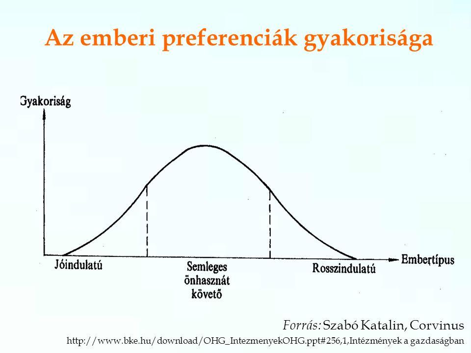 Az emberi preferenciák gyakorisága Forrás: Szabó Katalin, Corvinus http://www.bke.hu/download/OHG_IntezmenyekOHG.ppt#256,1,Intézmények a gazdaságban