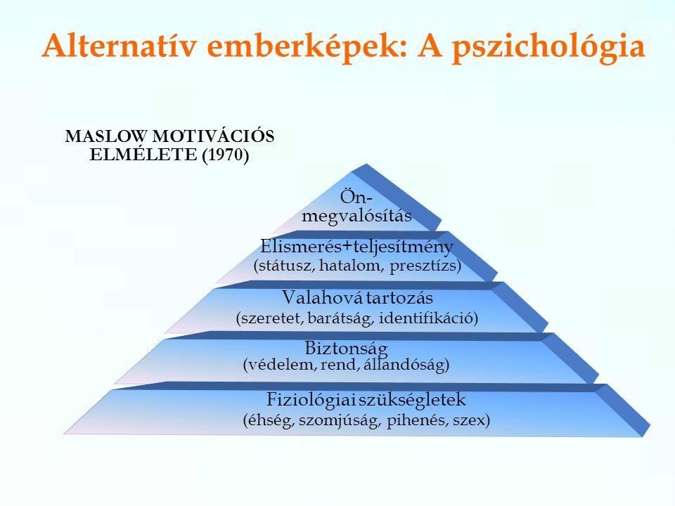 Alternatív emberképek: A pszichológia Ön- megvalósítás Elismerés+teljesítmény (státusz, hatalom, presztízs) Valahová tartozás (szeretet, barátság, identifikáció) Biztonság (védelem, rend, állandóság) Fiziológiai szükségletek (éhség, szomjúság, pihenés, szex) MASLOW MOTIVÁCIÓS ELMÉLETE (1970)