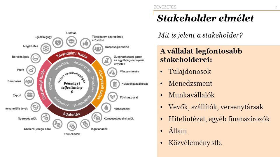 Stakeholder elmélet Mit is jelent a stakeholder? A vállalat legfontosabb stakeholderei: Tulajdonosok Menedzsment Munkavállalók Vevők, szállítók, verse