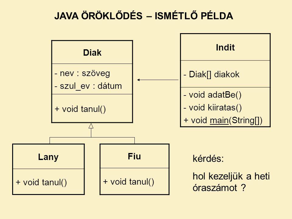 JAVA ÖRÖKLŐDÉS – ISMÉTLŐ PÉLDA Diak - nev : szöveg - szul_ev : dátum + void tanul() Fiu + void tanul() Lany + void tanul() Indit - Diak[] diakok - void adatBe() - void kiiratas() + void main(String[]) kérdés: hol kezeljük a heti óraszámot ?