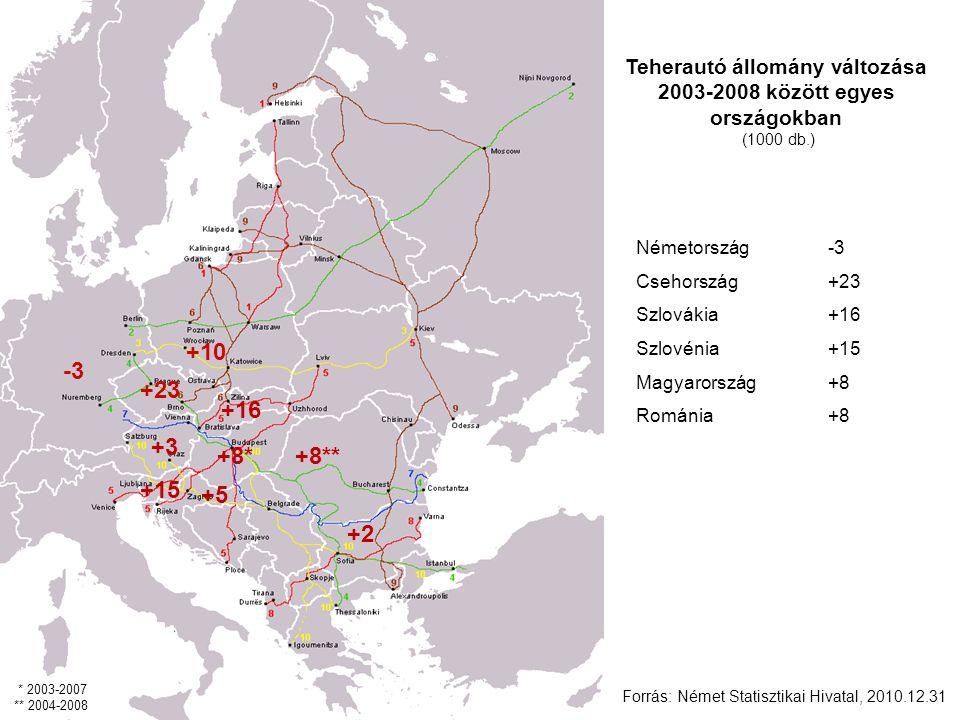 +5 +8* +15 +3 +8** Teherautó állomány változása 2003-2008 között egyes országokban (1000 db.) Németország -3 Csehország+23 Szlovákia+16 Szlovénia +15