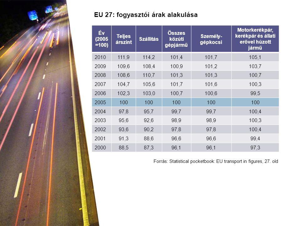 Év (2005 =100) Teljes árszint Szállítás Összes közúti gépjármű Személy- gépkocsi Motorkerékpár, kerékpár és állati erővel húzott jármű 2010111,9114,21