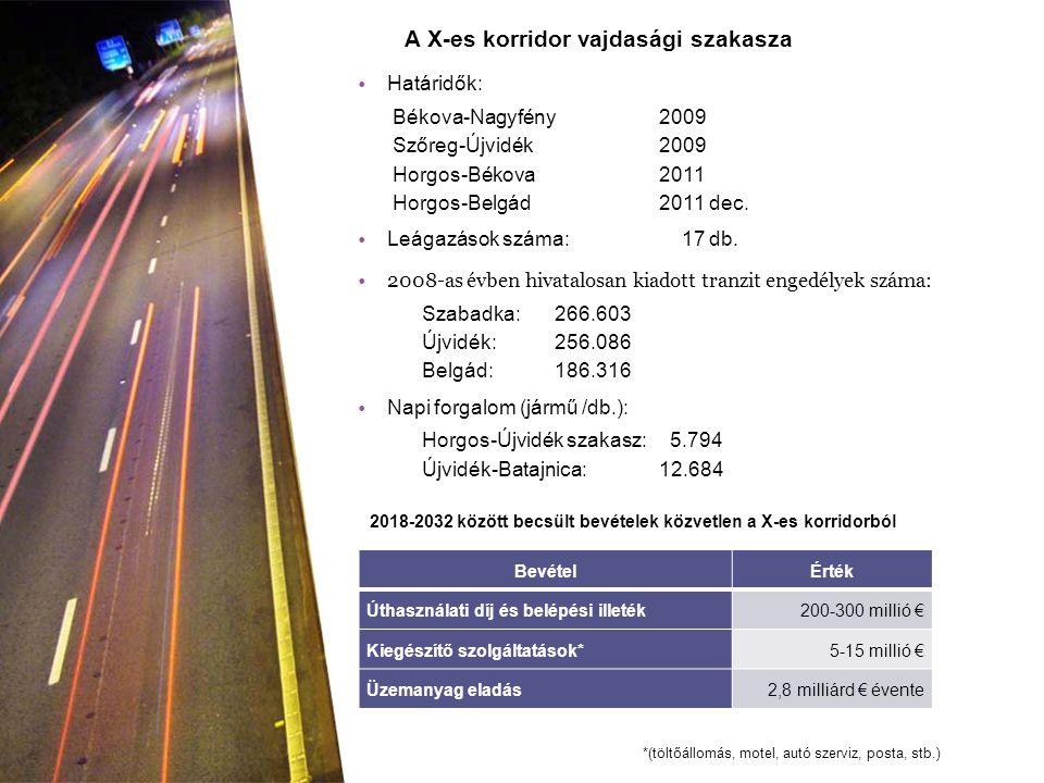 Határidők: Békova-Nagyfény 2009 Szőreg-Újvidék 2009 Horgos-Békova 2011 Horgos-Belgád 2011 dec. Leágazások száma: 17 db. 2008-as évben hivatalosan kiad