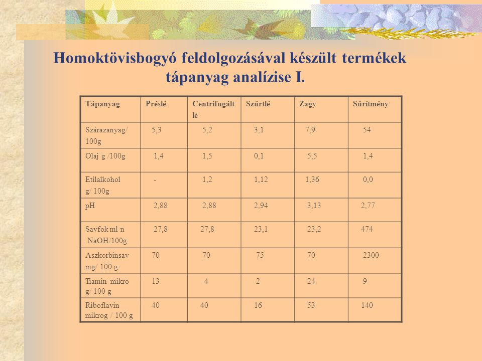 Homoktö visbogyó feldolgozásával készült termékek tápanyag analízise II.