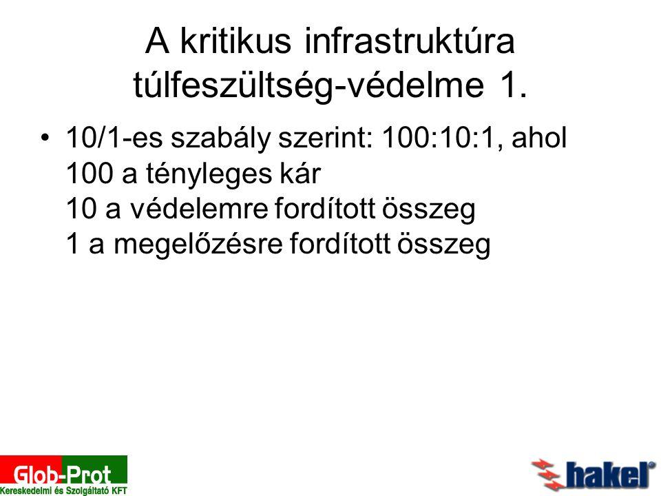 A kritikus infrastruktúra túlfeszültség-védelme 1. 10/1-es szabály szerint: 100:10:1, ahol 100 a tényleges kár 10 a védelemre fordított összeg 1 a meg