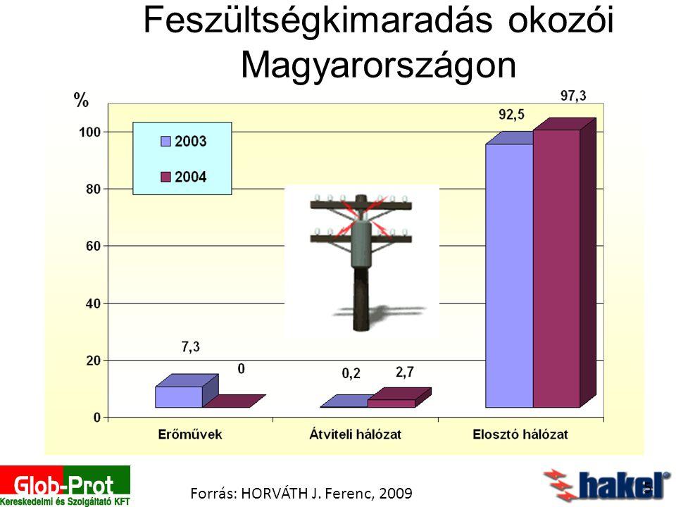 Feszültségkimaradás okozói Magyarországon 5 Forrás: HORVÁTH J. Ferenc, 2009